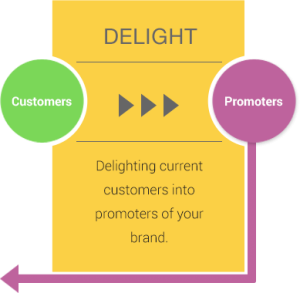 inbound-marketing_Delight