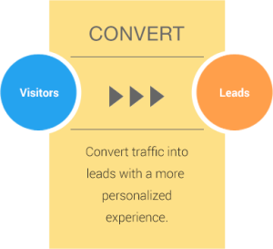inbound_marketing_convert